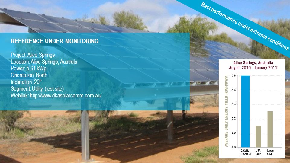 REFERENCE UNDER MONITORING Project: Alice Springs Location: Alice Springs, Australa Power: 5,61 kWp Orientation: North Inclination: 20° Segment: Utili