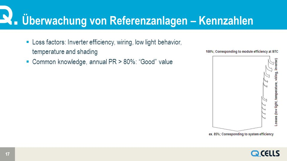 Überwachung von Referenzanlagen – Kennzahlen 17  Loss factors: Inverter efficiency, wiring, low light behavior, temperature and shading  Common know