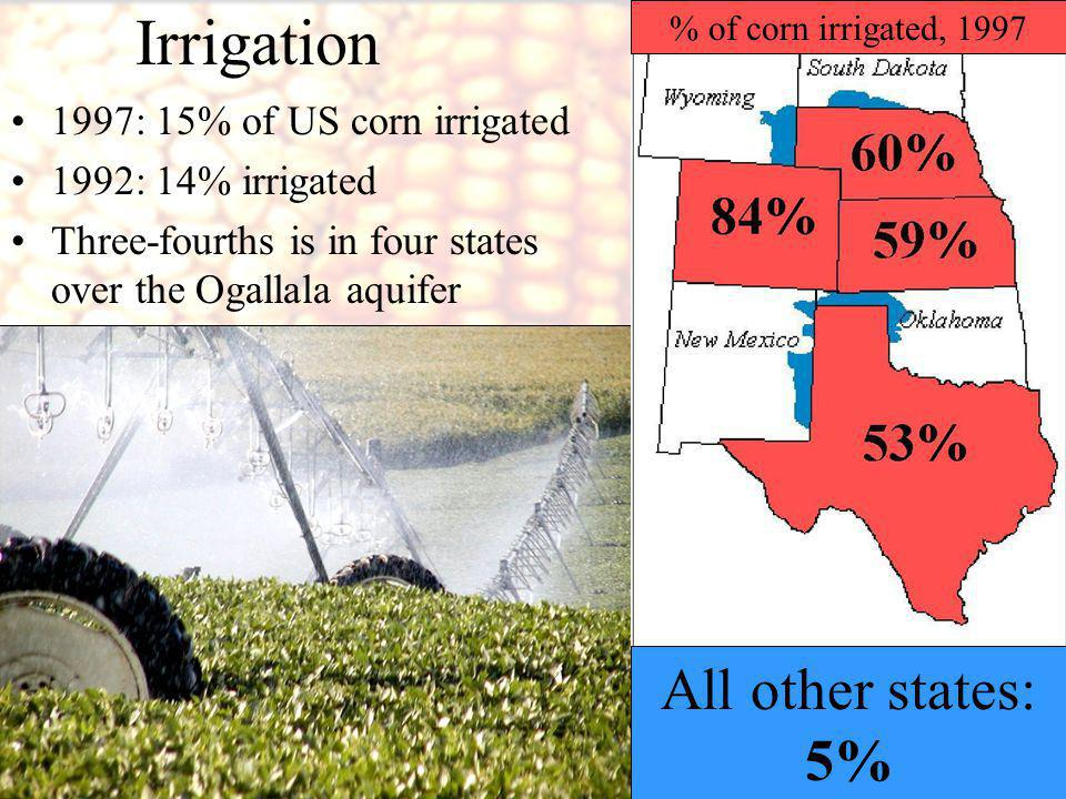 © Global Development and Environment Institute, Tufts University 1997: 15% of US corn irrigated 1992: 14% irrigated Three-fourths is in four states over the Ogallala aquifer Irrigation % of corn irrigated, 1997 All other states: 5%