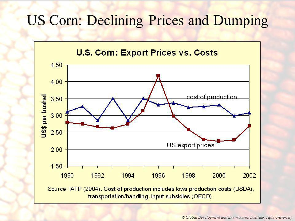 © Global Development and Environment Institute, Tufts University US Corn: Declining Prices and Dumping