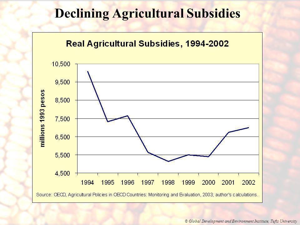 © Global Development and Environment Institute, Tufts University Declining Agricultural Subsidies