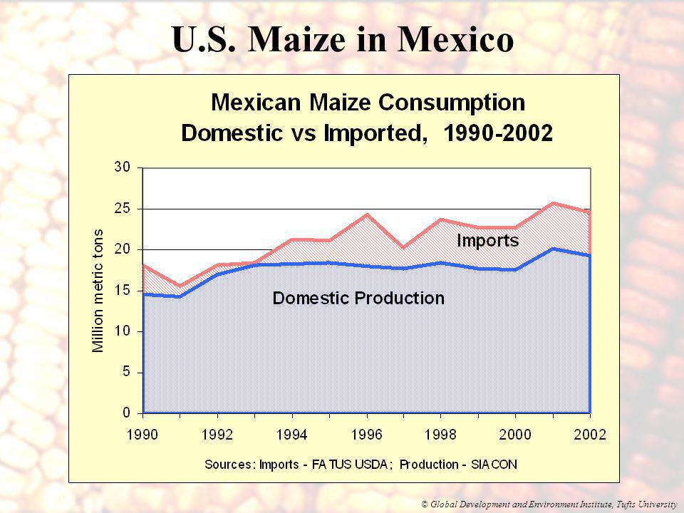 © Global Development and Environment Institute, Tufts University Decline in Real Maize Prices, 1993-2002