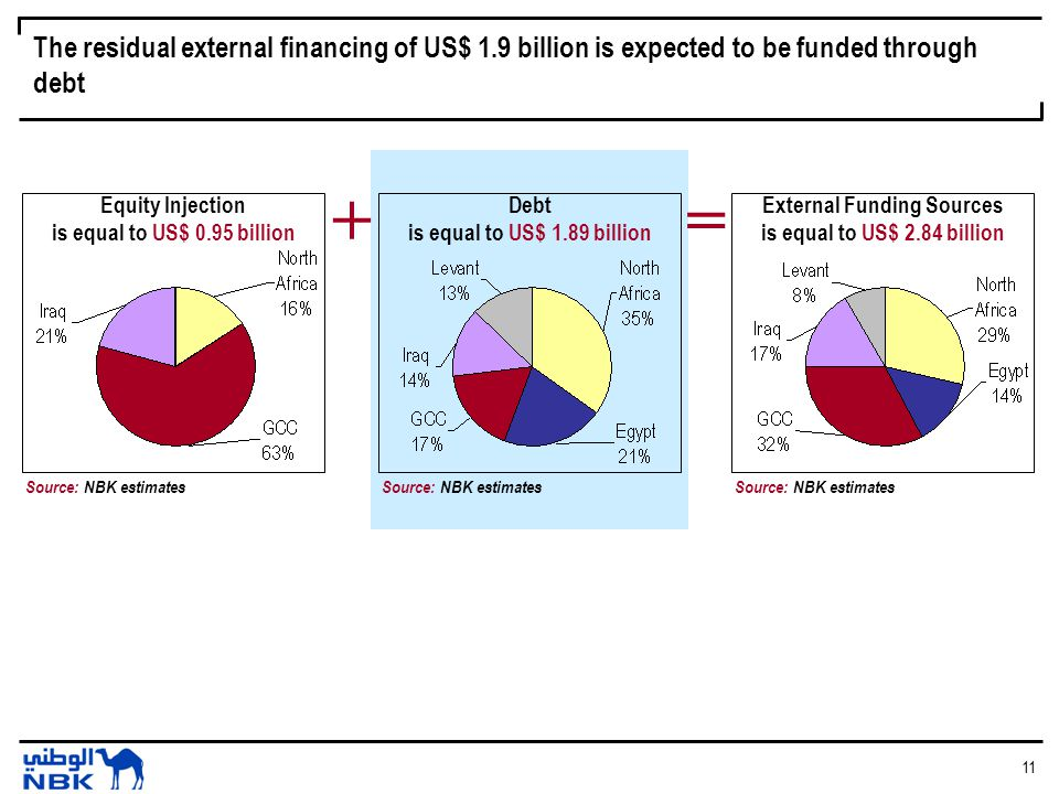 11 The residual external financing of US$ 1.9 billion is expected to be funded through debt Source: NBK estimates Debt is equal to US$ 1.89 billion Source: NBK estimates External Funding Sources is equal to US$ 2.84 billion += Source: NBK estimates Equity Injection is equal to US$ 0.95 billion