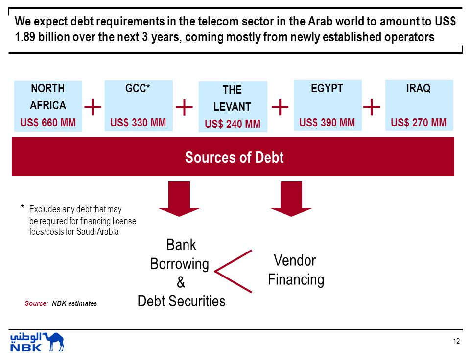 12 We expect debt requirements in the telecom sector in the Arab world to amount to US$ 1.89 billion over the next 3 years, coming mostly from newly established operators NORTH AFRICA US$ 660 MM + GCC* US$ 330 MM + THE LEVANT US$ 240 MM + EGYPT US$ 390 MM Bank Borrowing & Debt Securities Vendor Financing + IRAQ US$ 270 MM Sources of Debt Source: NBK estimates * Excludes any debt that may be required for financing license fees/costs for Saudi Arabia