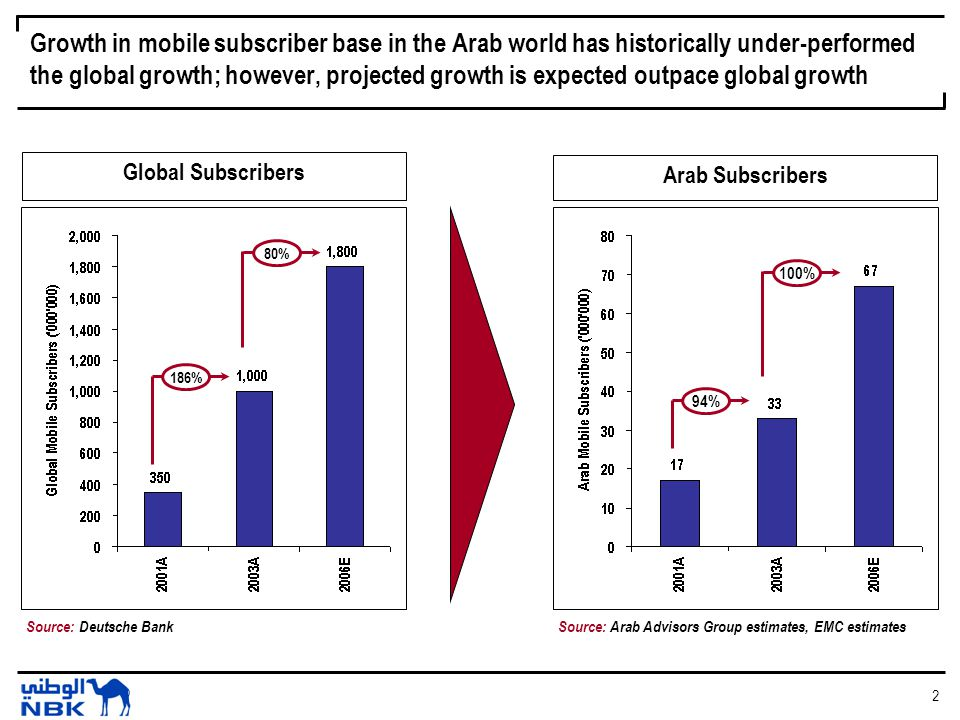 3 The mobile market in the Arab world is currently under-penetrated compared to international peers Source: Arab Advisors Group estimates, EMC estimates, Gulf Investment Corp.