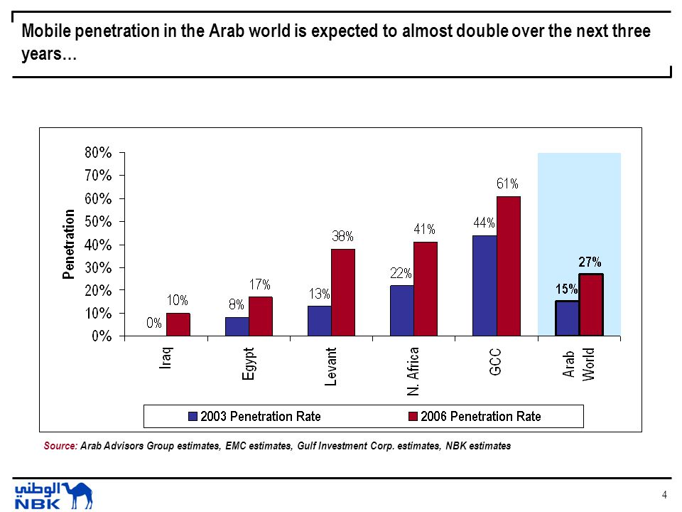 4 Mobile penetration in the Arab world is expected to almost double over the next three years… Source: Arab Advisors Group estimates, EMC estimates, Gulf Investment Corp.