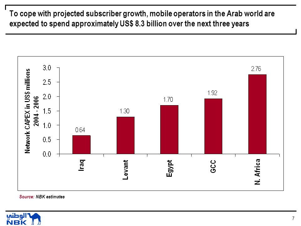 7 To cope with projected subscriber growth, mobile operators in the Arab world are expected to spend approximately US$ 8.3 billion over the next three years Source: NBK estimates