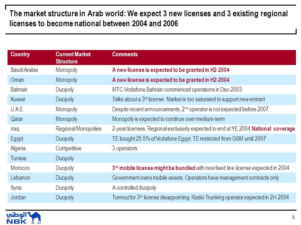 10 We expect the telecom sector to inject US$ 950 million in equity over the next three years Source: NBK estimates Equity Injection is equal to US$ 950 million Saudi Arabia*US$ 500 million OmanUS$ 100 million IraqUS$ 200 million MoroccoUS$ 150 million * Excludes any additional equity that may be required for financing license fees/costs for Saudi Arabia