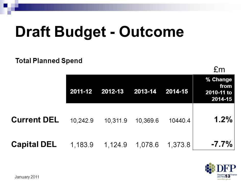 13 January 2011 Draft Budget - Outcome Total Planned Spend £m 2011-122012-132013-142014-15 % Change from 2010-11 to 2014-15 Current DEL 10,242.910,311.910,369.610440.4 1.2% Capital DEL 1,183.91,124.91,078.61,373.8 -7.7%
