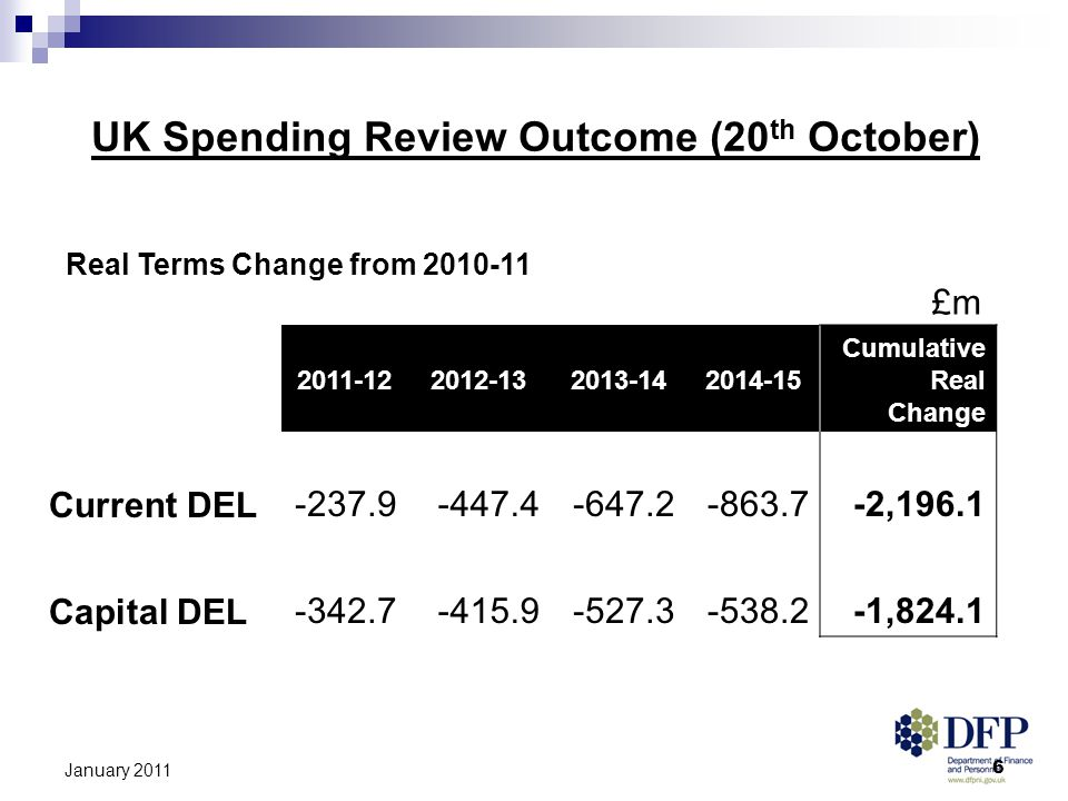 6 January 2011 UK Spending Review Outcome (20 th October) Real Terms Change from 2010-11 £m 2011-122012-132013-142014-15 Cumulative Real Change Current DEL-237.9-447.4-647.2-863.7-2,196.1 Capital DEL-342.7-415.9-527.3-538.2-1,824.1
