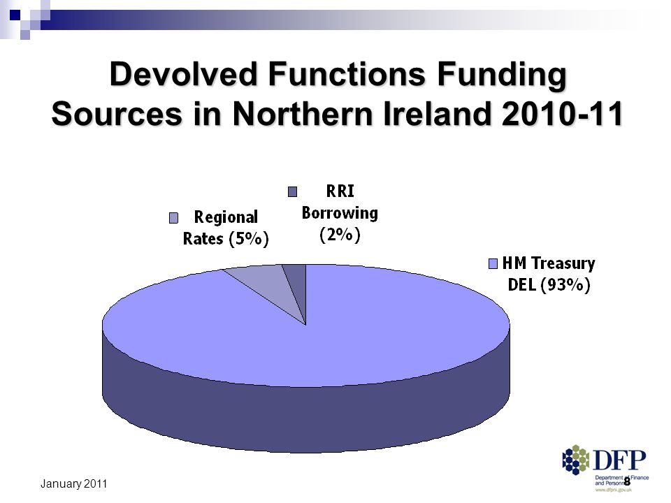 8 January 2011 Devolved Functions Funding Sources in Northern Ireland 2010-11
