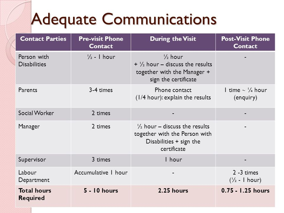 Adequate Communications Contact PartiesPre-visit Phone Contact During the VisitPost-Visit Phone Contact Person with Disabilities ½ - 1 hour½ hour + ½ hour – discuss the results together with the Manager + sign the certificate - Parents3-4 timesPhone contact (1/4 hour): explain the results 1 time  ¼ hour (enquiry) Social Worker2 times-- Manager2 times½ hour – discuss the results together with the Person with Disabilities + sign the certificate - Supervisor3 times1 hour- Labour Department Accumulative 1 hour-2 -3 times (½ - 1 hour) Total hours Required 5 - 10 hours2.25 hours0.75 - 1.25 hours