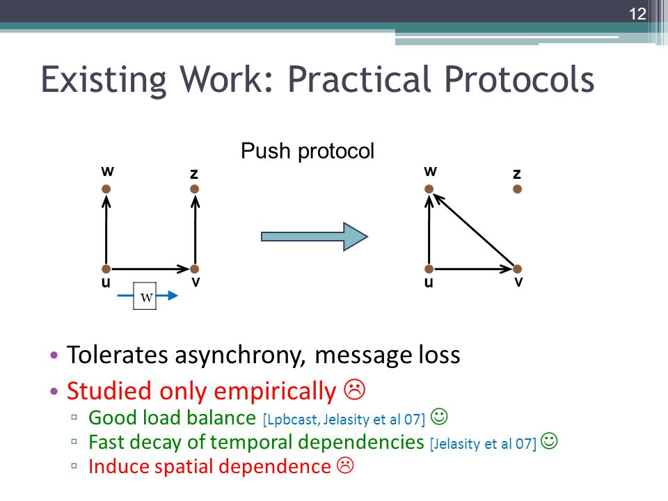Existing Work: Practical Protocols Tolerates asynchrony, message loss Studied only empirically  ▫ Good load balance [Lpbcast, Jelasity et al 07] ▫ Fast decay of temporal dependencies [Jelasity et al 07] ▫ Induce spatial dependence  Push protocol u v w u v w w zz 12