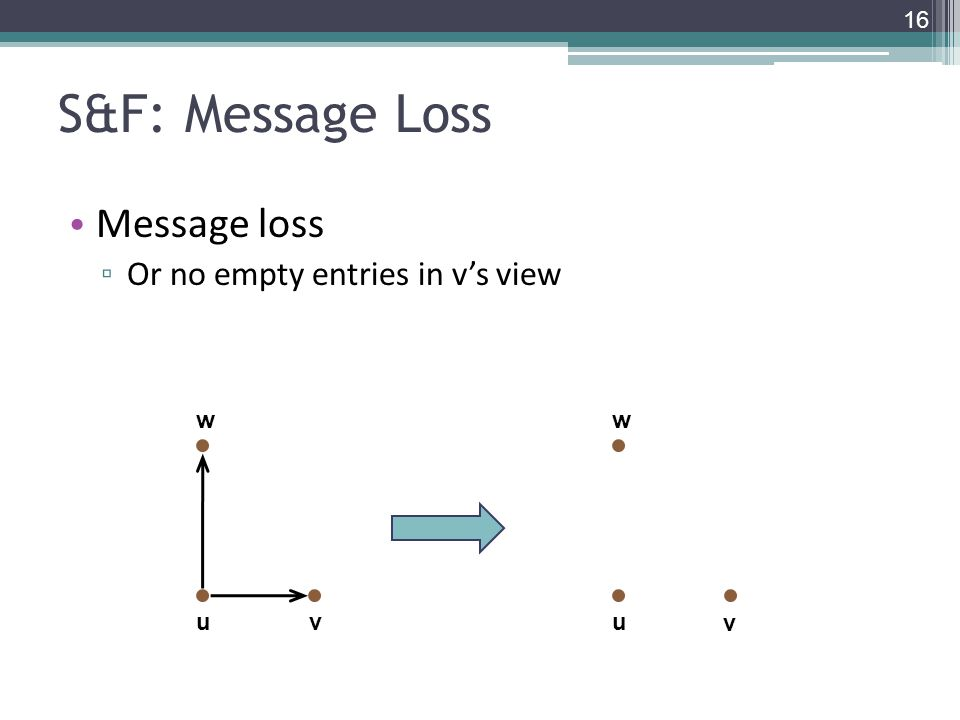 S&F: Message Loss Message loss ▫ Or no empty entries in v's view uv w u v w 16
