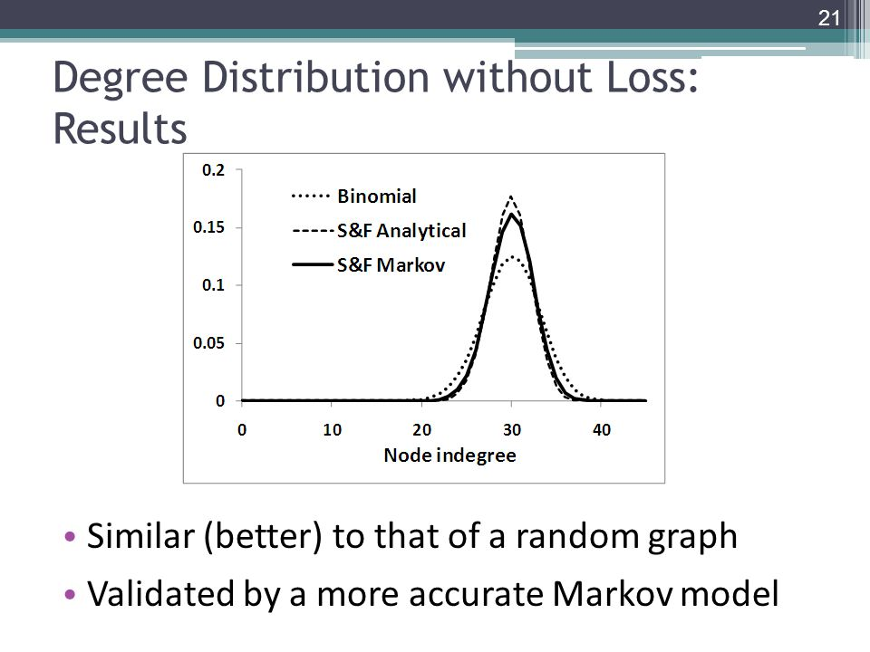 Degree Distribution without Loss: Results Similar (better) to that of a random graph Validated by a more accurate Markov model 21