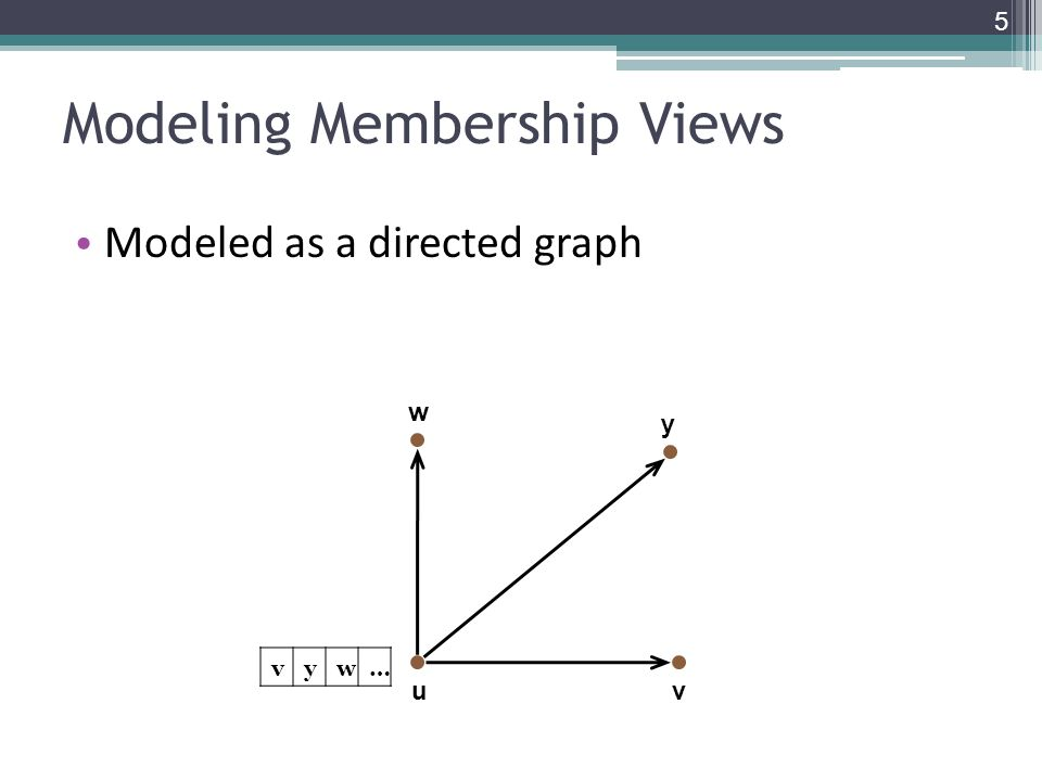 Modeling Membership Views Modeled as a directed graph uv w vyw… y 5