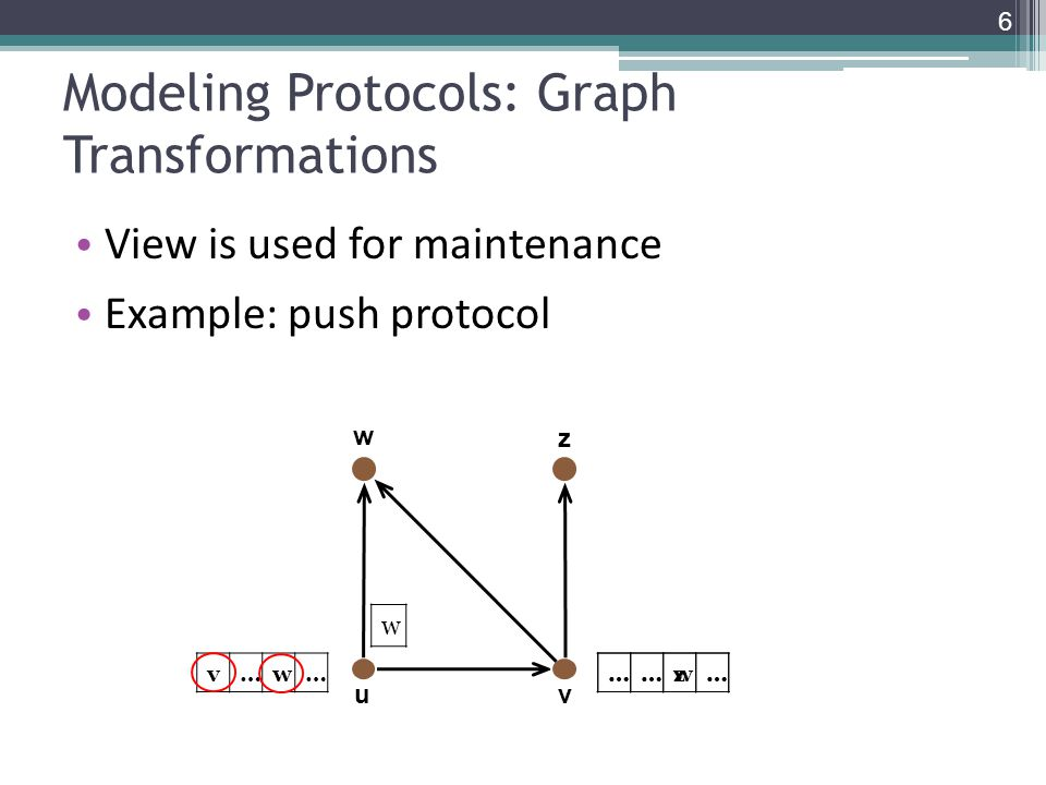 Modeling Protocols: Graph Transformations View is used for maintenance Example: push protocol ……w… ……z… uv w v…w… w z 6