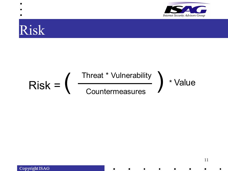 Copyright ISAG 11 Risk Risk = ( Threat * Vulnerability Countermeasures ) * Value