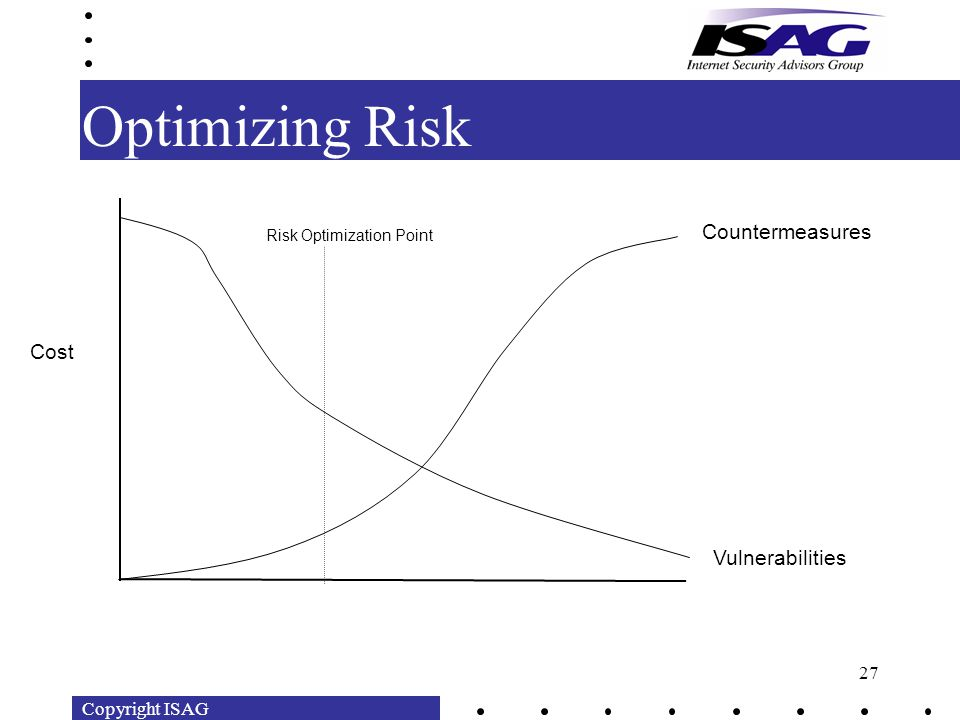Copyright ISAG 27 Optimizing Risk Cost Countermeasures Vulnerabilities Risk Optimization Point