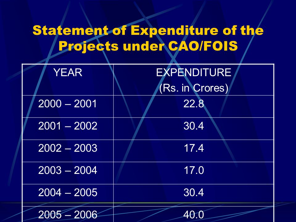 Statement of Expenditure of the Projects under CAO/FOIS YEAREXPENDITURE (Rs. in Crores) 2000 – 200122.8 2001 – 200230.4 2002 – 200317.4 2003 – 200417.