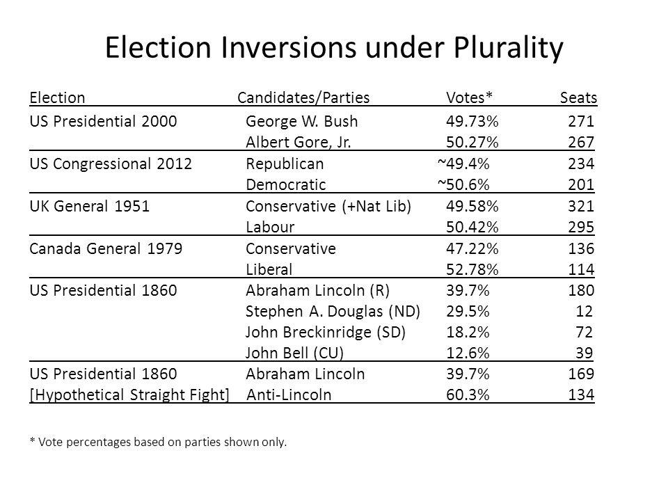 U.S.House Seats (based on 2010 Census) Hill-Huntington formula (~St-L or LR-H) floor vs.