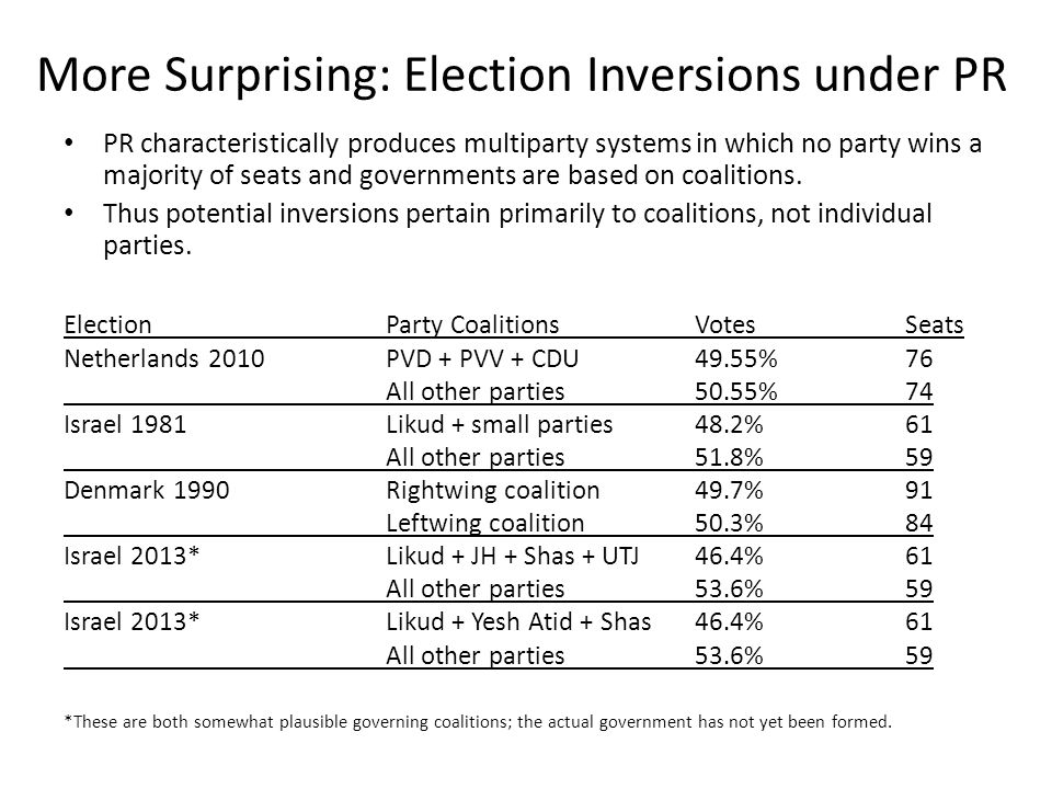 More Surprising: Election Inversions under PR PR characteristically produces multiparty systems in which no party wins a majority of seats and governments are based on coalitions.