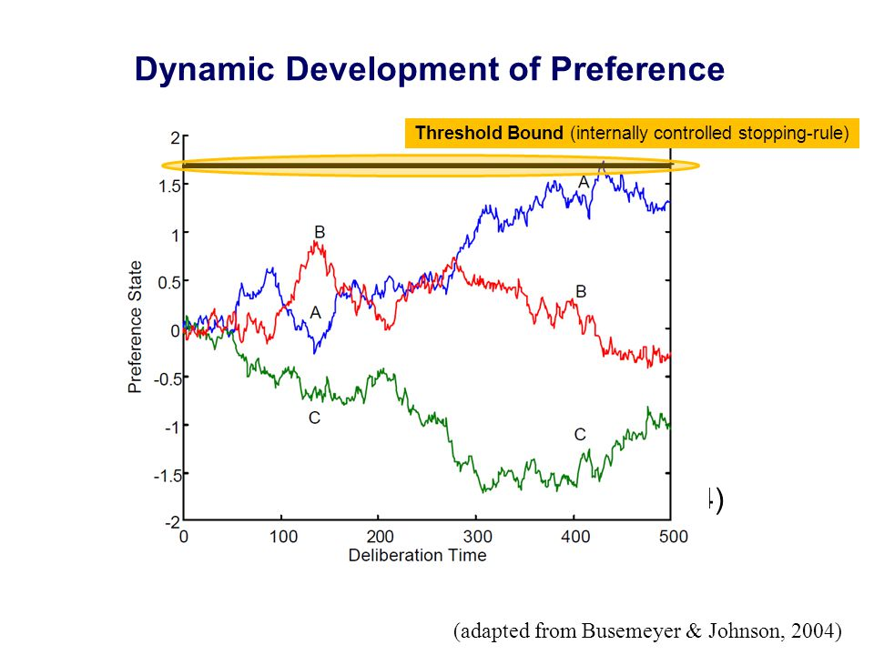 (adapted from Busemeyer & Johnson, 2004) Threshold Bound (internally controlled stopping-rule) Dynamic Development of Preference (adapted from Busemeyer & Johnson, 2004)