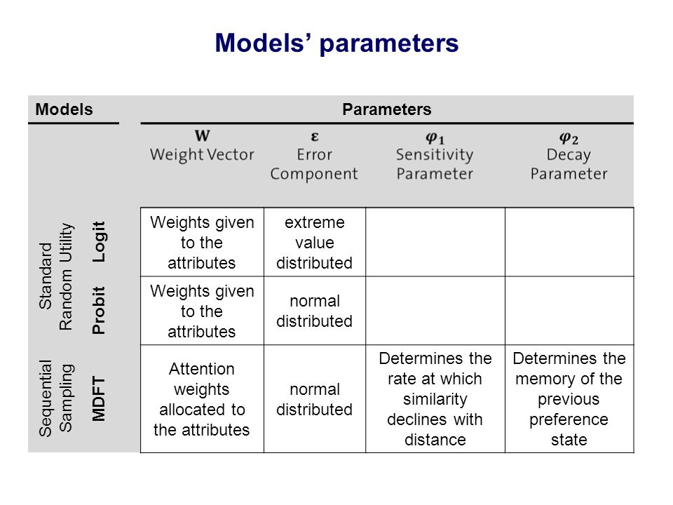 Models' parameters ModelsParameters Standard Random Utility Logit Weights given to the attributes extreme value distributed Probit Weights given to the attributes normal distributed Sequential Sampling MDFT Attention weights allocated to the attributes normal distributed Determines the rate at which similarity declines with distance Determines the memory of the previous preference state