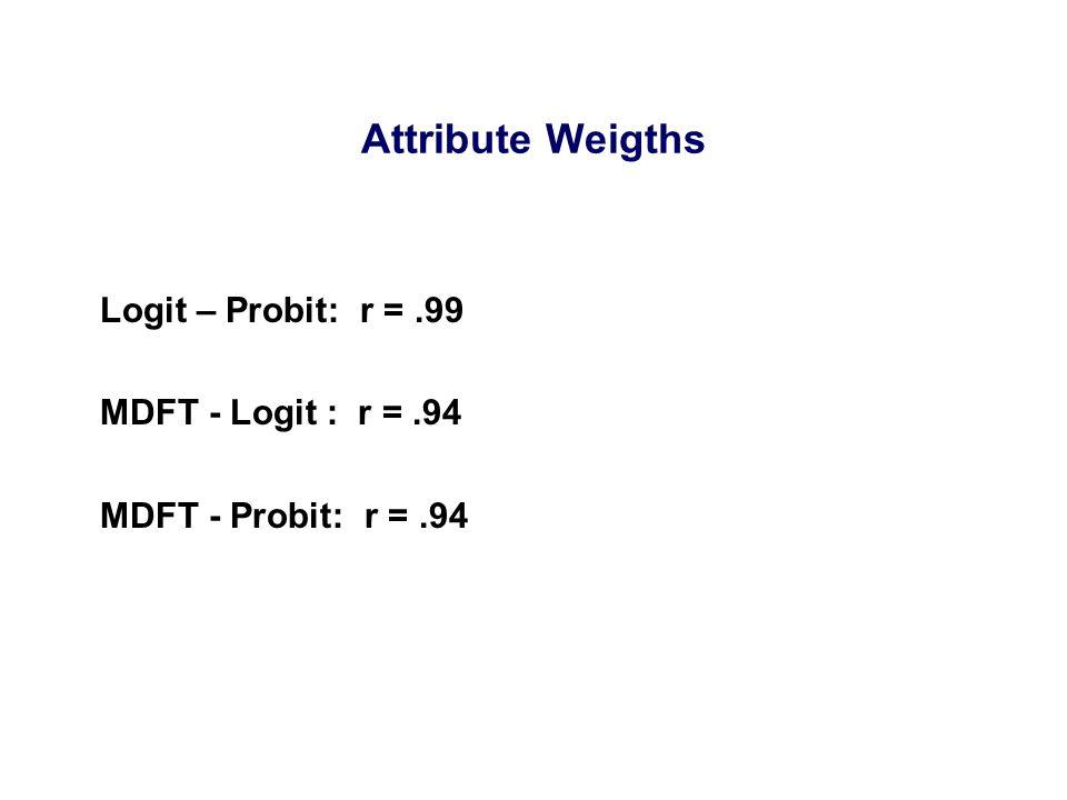 Logit – Probit: r =.99 MDFT - Logit : r =.94 MDFT - Probit: r =.94 Attribute Weigths