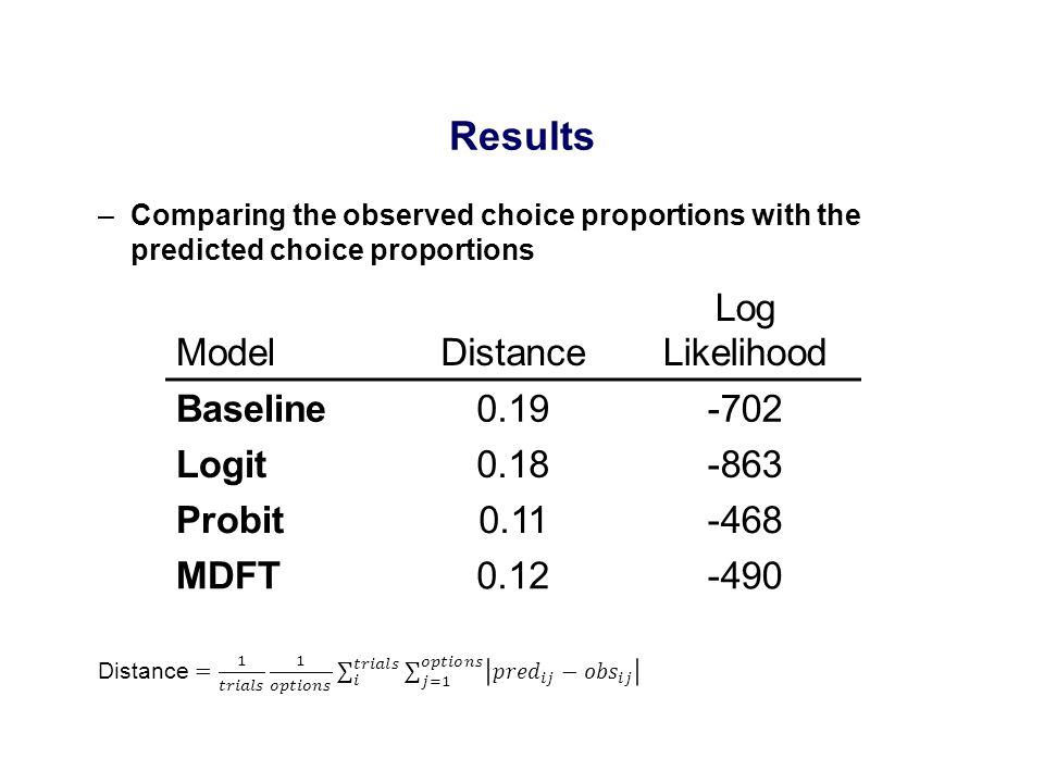 Results ModelDistance Log Likelihood Baseline0.19-702 Logit0.18-863 Probit0.11-468 MDFT0.12-490