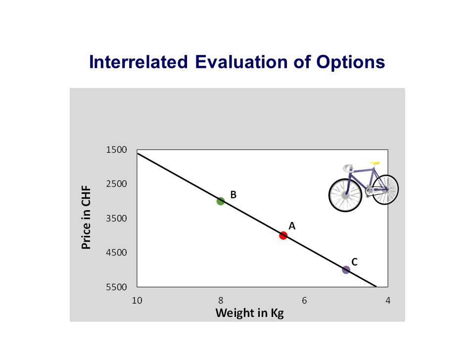 Interrelated Evaluation of Options