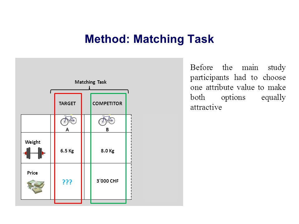 Method: Matching Task Matching Task TARGETCOMPETITOR AB Weight 6.5 Kg8.0 Kg Price ??.