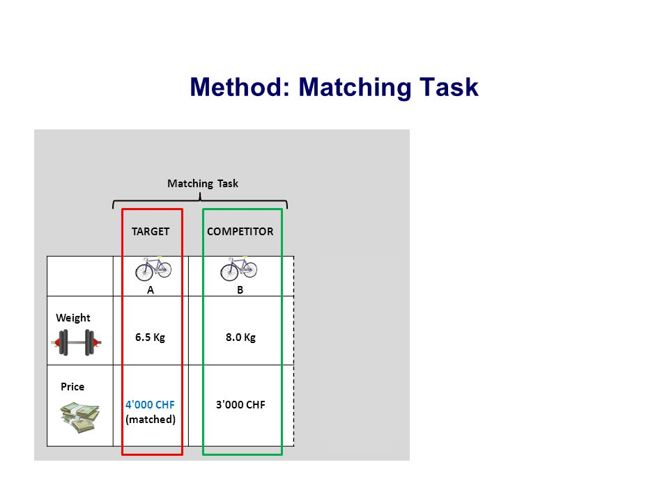 Method: Matching Task Matching Task TARGETCOMPETITOR AB Weight 6.5 Kg8.0 Kg Price 4 000 CHF (matched) 3 000 CHF Break