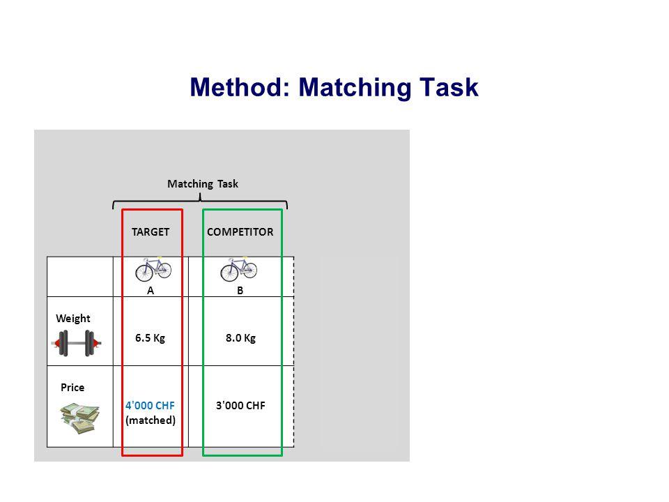 Method: Matching Task Matching Task TARGETCOMPETITOR AB Weight 6.5 Kg8.0 Kg Price 4'000 CHF (matched) 3'000 CHF Break