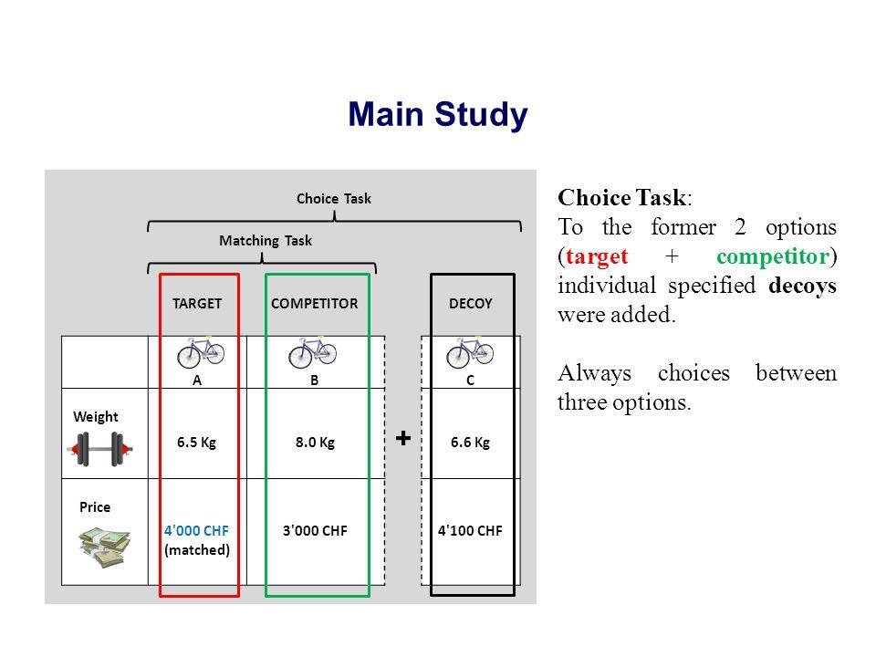 Main Study Choice Task Matching Task TARGETCOMPETITOR DECOY AB C Weight 6.5 Kg8.0 Kg 6.6 Kg Price 4'000 CHF (matched) 3'000 CHF Break 4'100 CHF Break