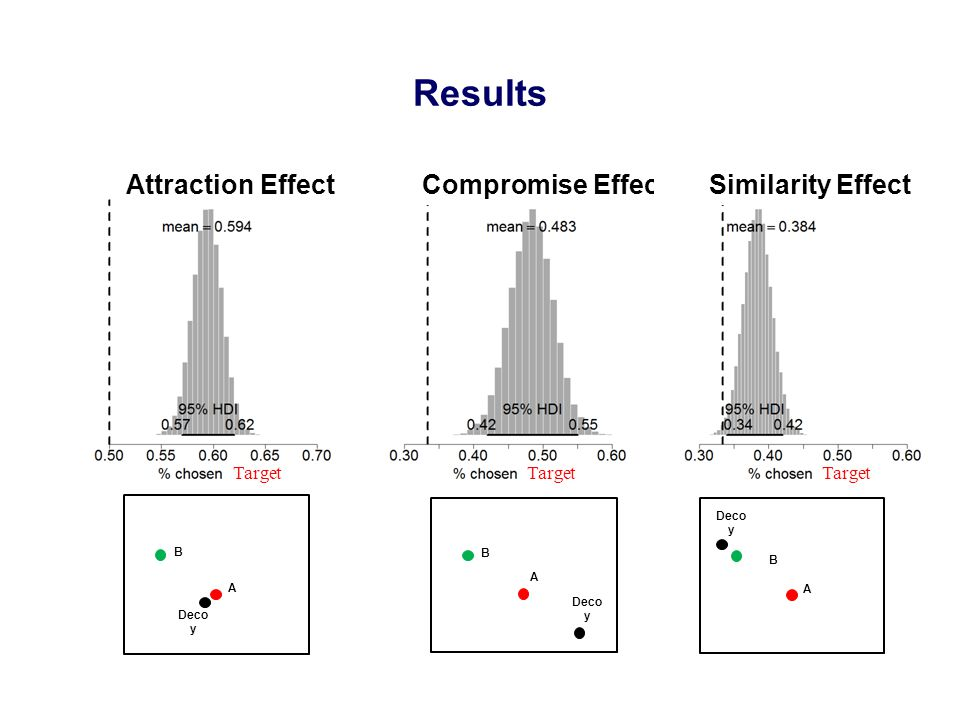 Results Target Attraction EffectCompromise Effect Target Similarity Effect