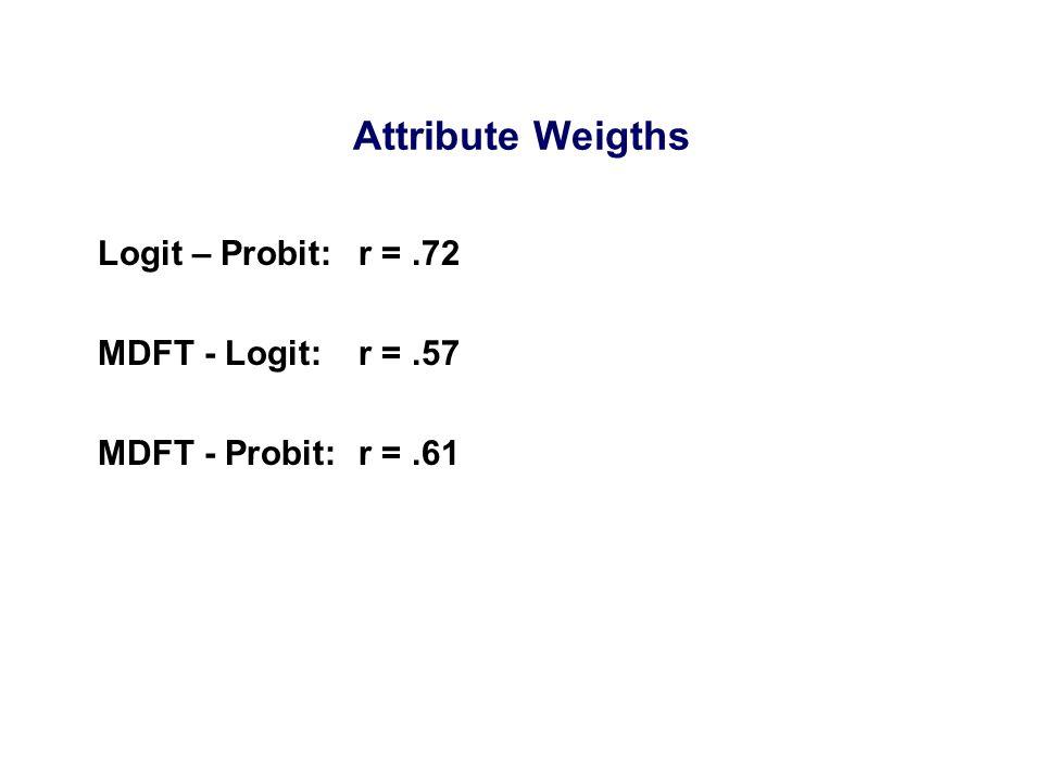 Logit – Probit: r =.72 MDFT - Logit: r =.57 MDFT - Probit: r =.61 Attribute Weigths