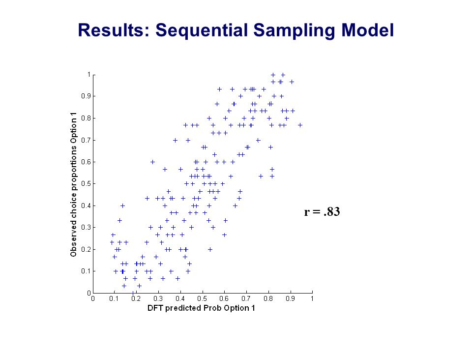 Results: Sequential Sampling Model r =.83