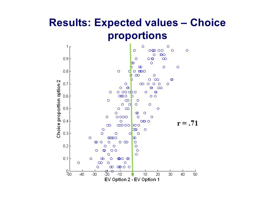 Results: Expected values – Choice proportions r =.71