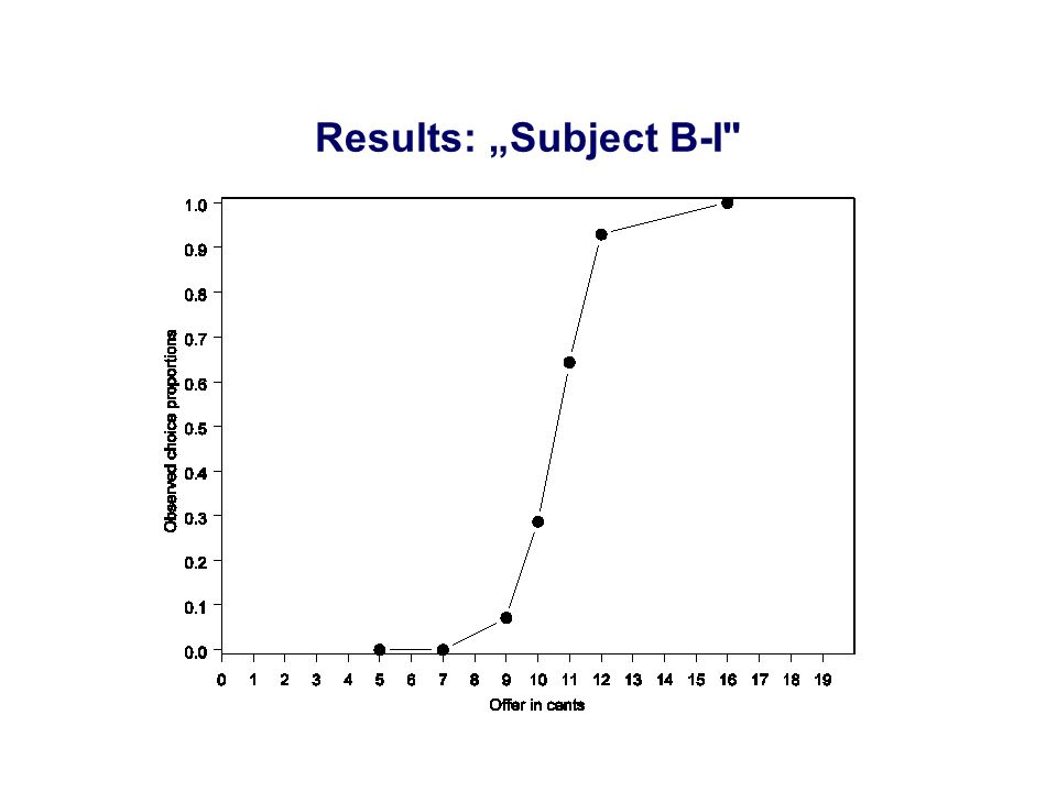"Results: ""Subject B-I"