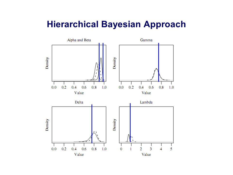 Hierarchical Bayesian Approach