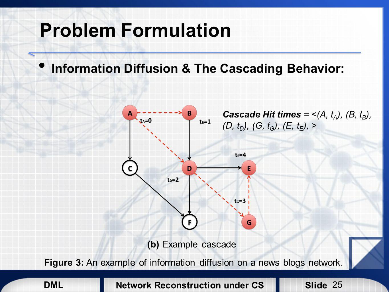 DML SlideNetwork Reconstruction under CS Problem Formulation Information Diffusion & The Cascading Behavior: Figure 3: An example of information diffu