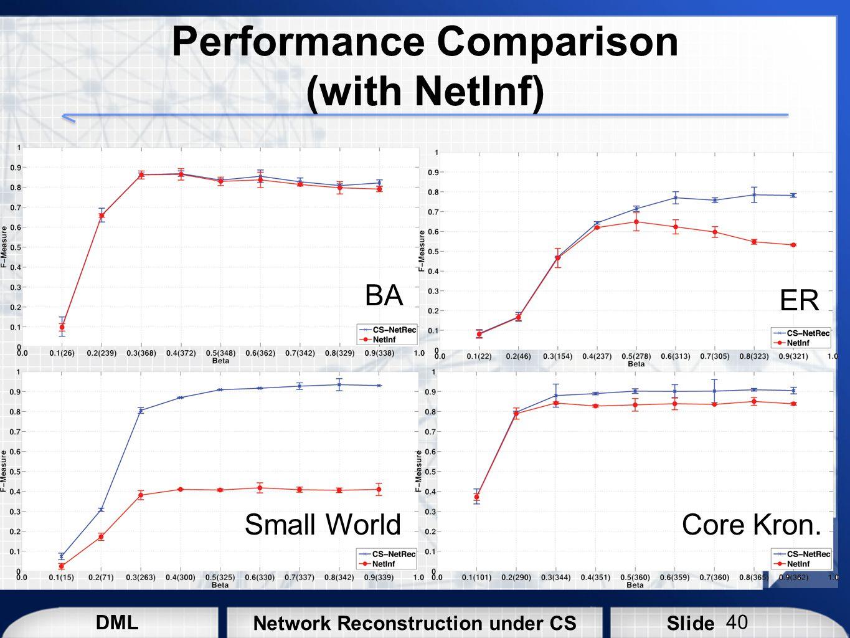 DML SlideNetwork Reconstruction under CS Performance Comparison (with NetInf) BA ER Small WorldCore Kron. 40