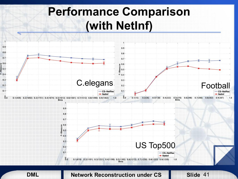 DML SlideNetwork Reconstruction under CS Performance Comparison (with NetInf) C.elegans Football US Top500 41