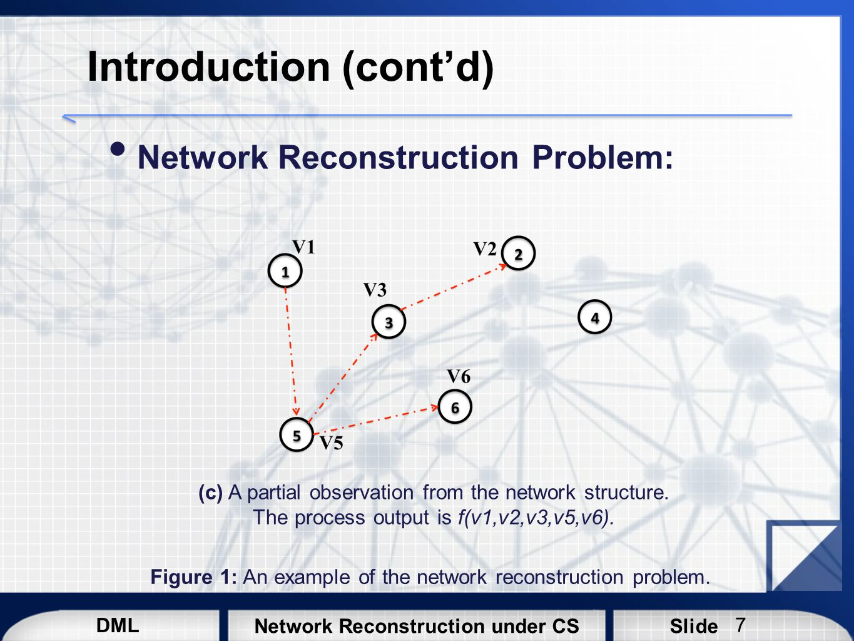DML SlideNetwork Reconstruction under CS Compressive Sensing 18