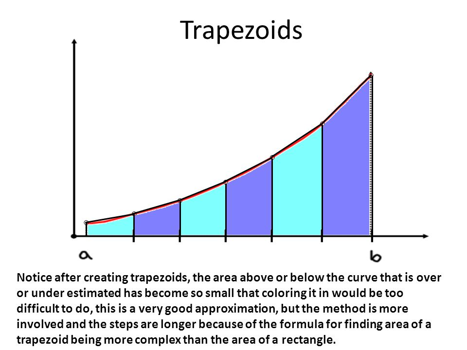Notice after creating trapezoids, the area above or below the curve that is over or under estimated has become so small that coloring it in would be t