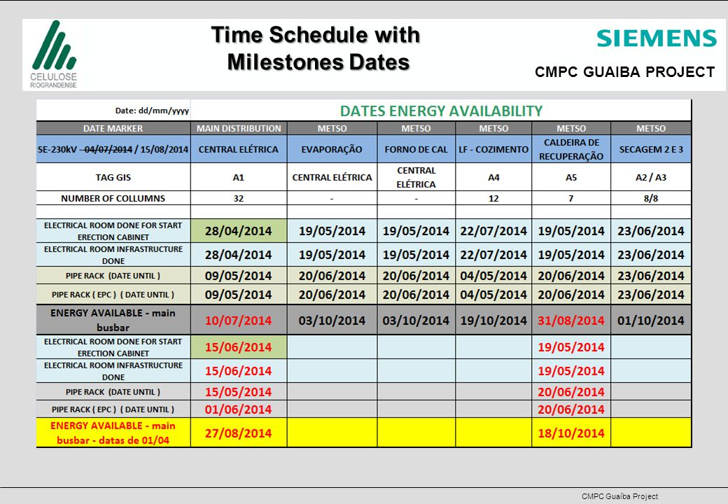 CMPC GUAIBA PROJECT CMPC Guaíba Project Time Schedule with Milestones Dates
