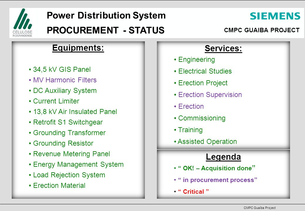 CMPC GUAIBA PROJECT CMPC Guaíba Project Power Distribution System MANUFACTURING A1 Panel: 32 Cubicles being – OK.