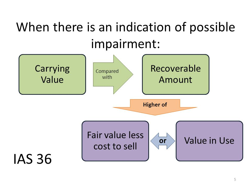 IFRS 1-step test Impaired if recoverable amount > carrying value – At end of each reporting period, look for indications of impairment – Impairment te