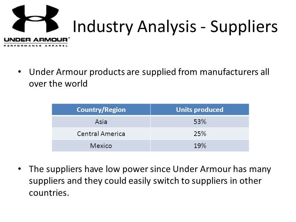 Industry Analysis - Suppliers Under Armour products are supplied from manufacturers all over the world The suppliers have low power since Under Armour